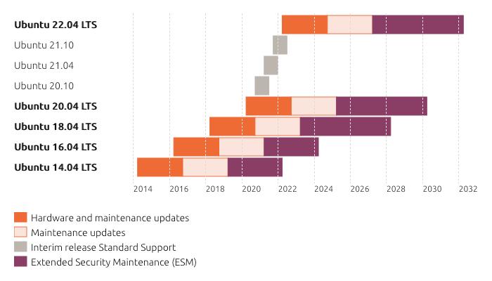 Ubuntu Linux Lifecycle